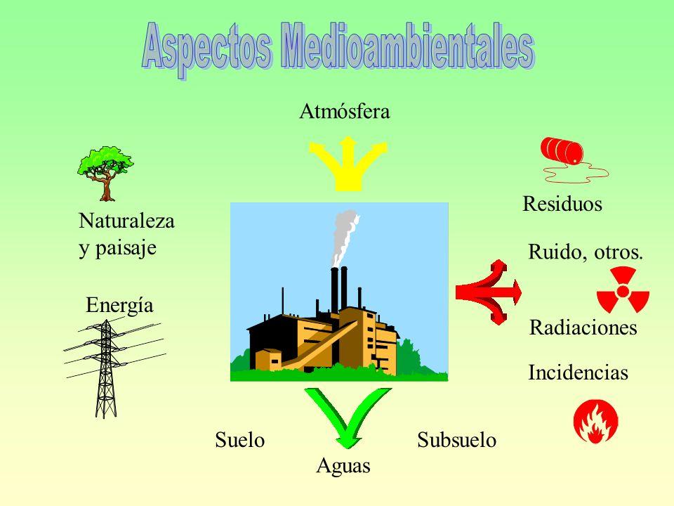 Aspectos Medioambientales