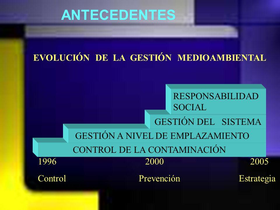 ANTECEDENTES EVOLUCIÓN DE LA GESTIÓN MEDIOAMBIENTAL