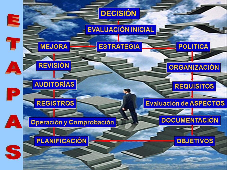 ETAPAS DECISIÓN EVALUACIÓN INICIAL MEJORA ESTRATEGIA POLITICA REVISIÓN