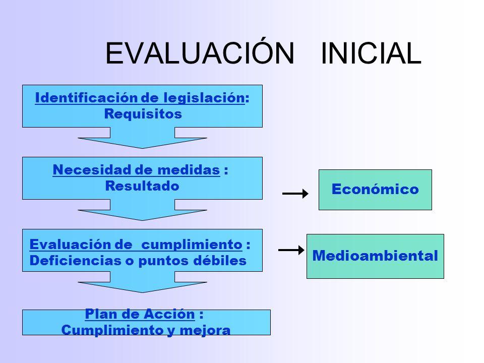 Identificación de legislación: