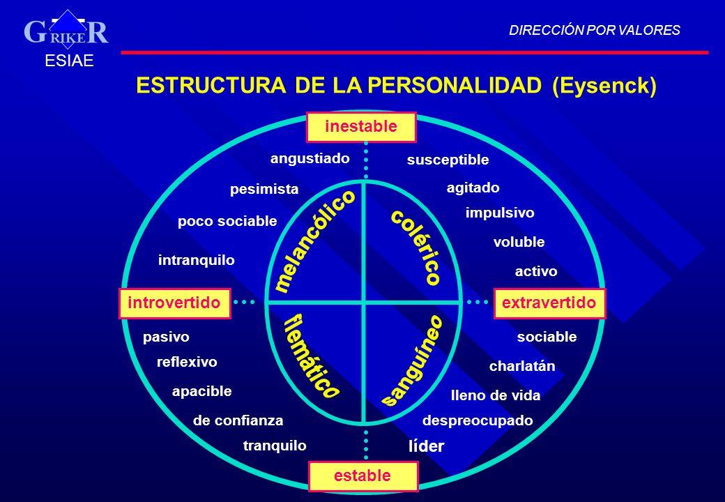 ESTRUCTURA DE LA PERSONALIDAD (Eysenck)