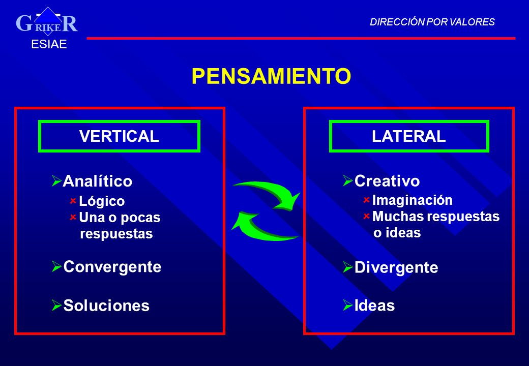 G PENSAMIENTO VERTICAL LATERAL Analítico Creativo Convergente