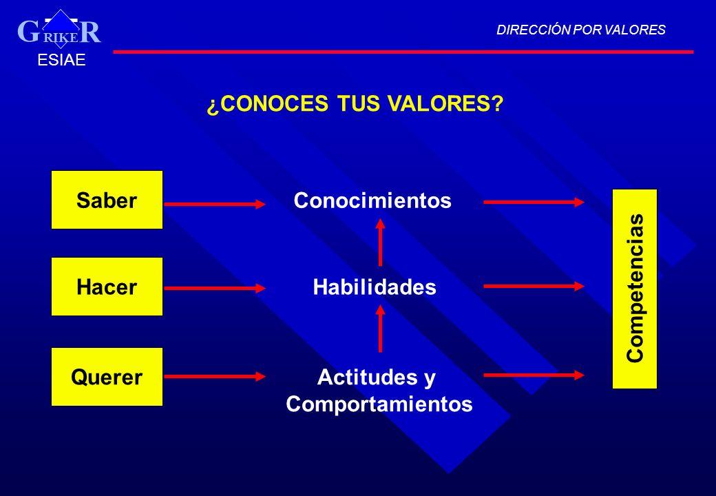 G ¿CONOCES TUS VALORES Saber Conocimientos Competencias Hacer
