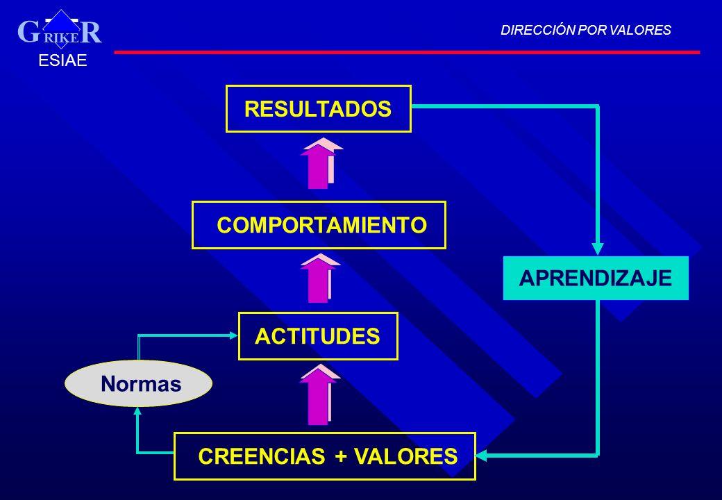 G RESULTADOS COMPORTAMIENTO APRENDIZAJE ACTITUDES Normas