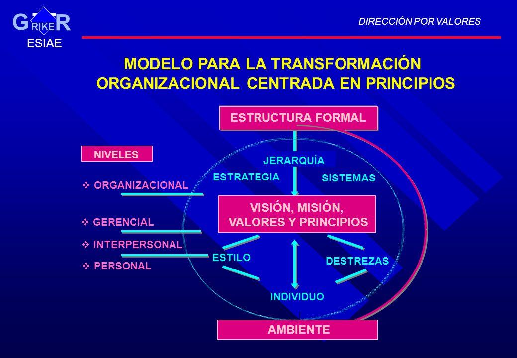 MODELO PARA LA TRANSFORMACIÓN ORGANIZACIONAL CENTRADA EN PRINCIPIOS