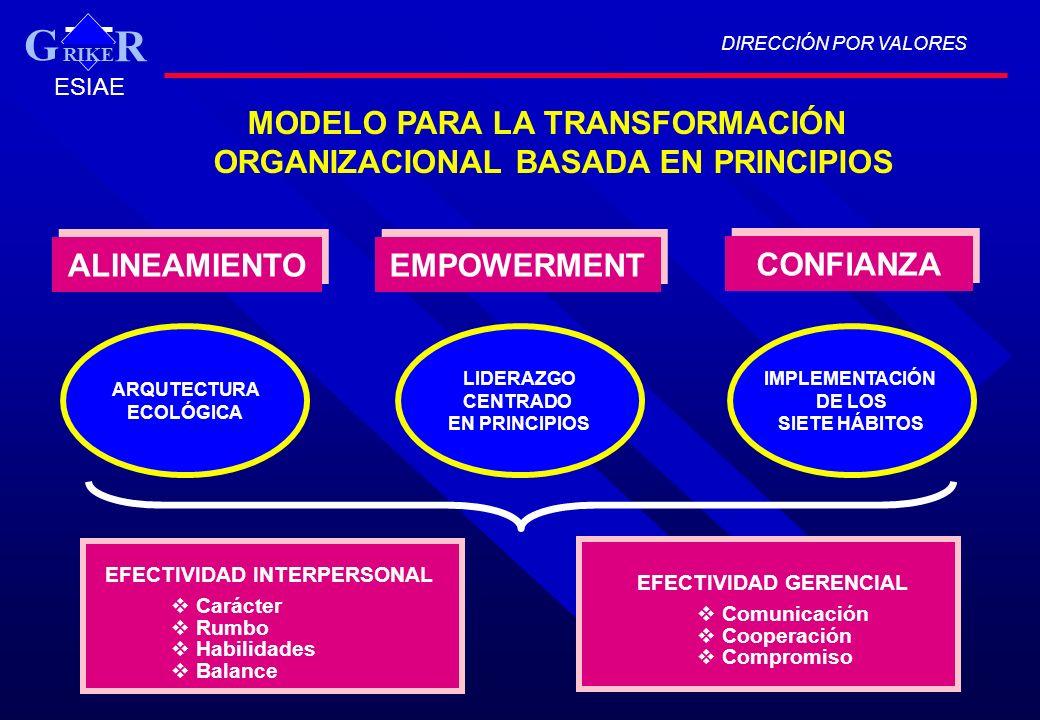 G MODELO PARA LA TRANSFORMACIÓN ORGANIZACIONAL BASADA EN PRINCIPIOS
