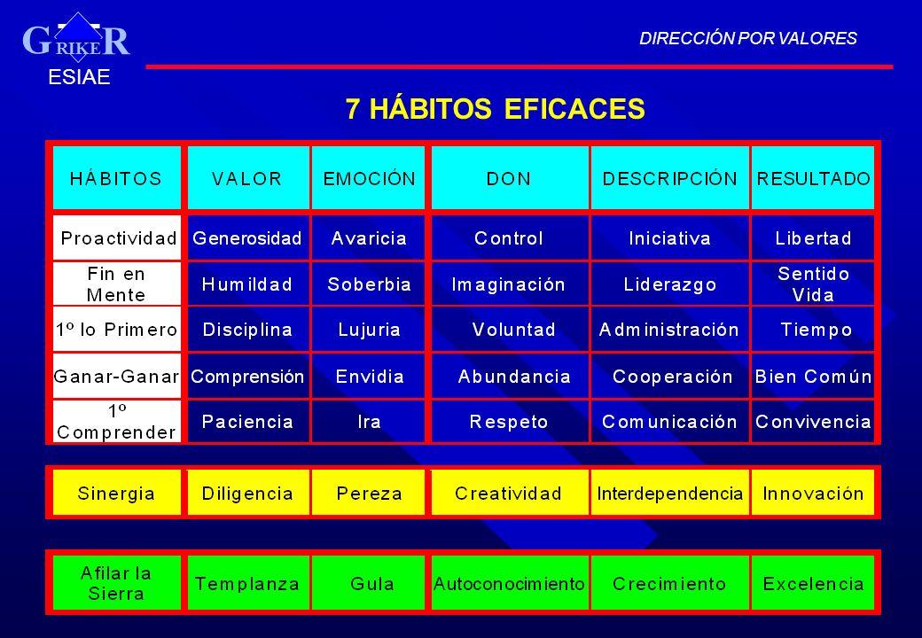 DIRECCIÓN POR VALORES RIKER G ESIAE 7 HÁBITOS EFICACES