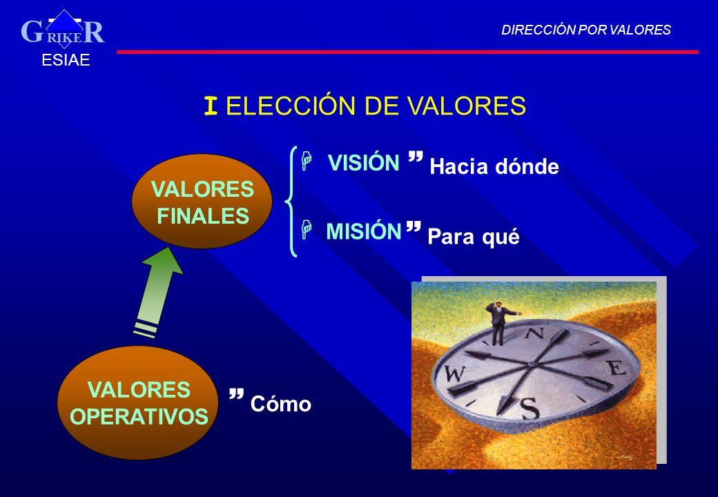 G  Hacia dónde  Para qué  Cómo I ELECCIÓN DE VALORES  VISIÓN