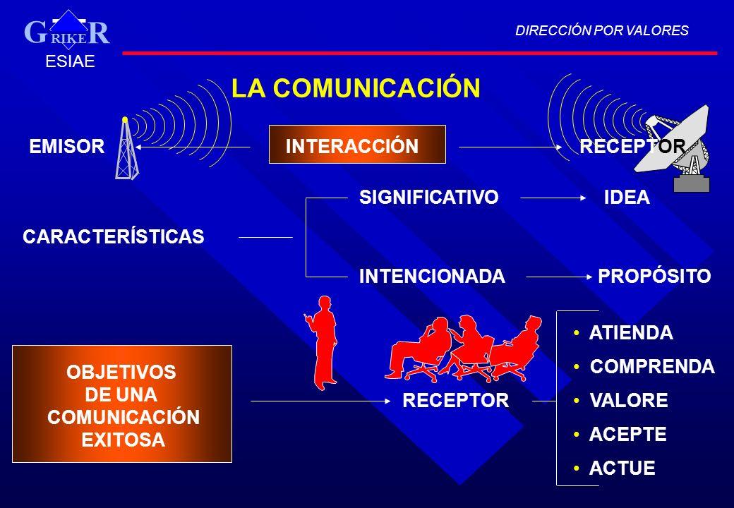 G LA COMUNICACIÓN EMISOR INTERACCIÓN RECEPTOR SIGNIFICATIVO IDEA