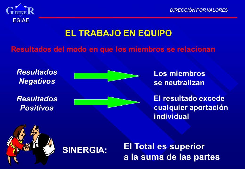 G EL TRABAJO EN EQUIPO El Total es superior SINERGIA: