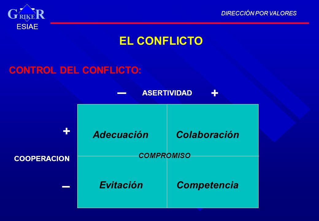 G + + EL CONFLICTO CONTROL DEL CONFLICTO: Adecuación Colaboración