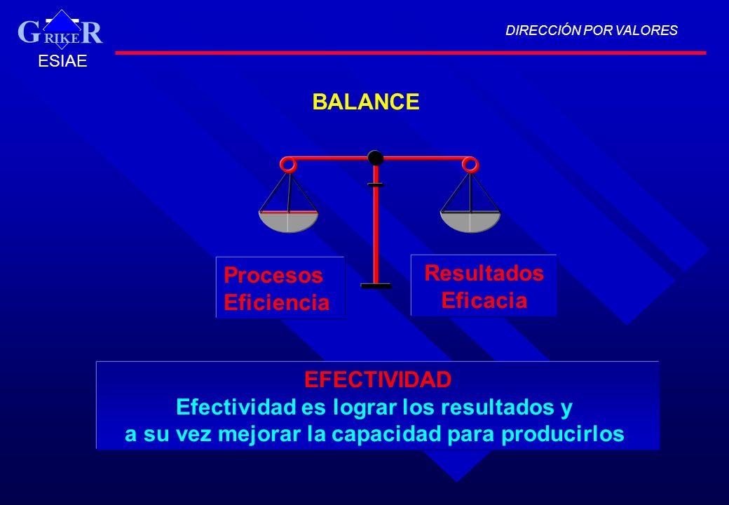 G BALANCE Procesos Resultados Eficiencia Eficacia EFECTIVIDAD
