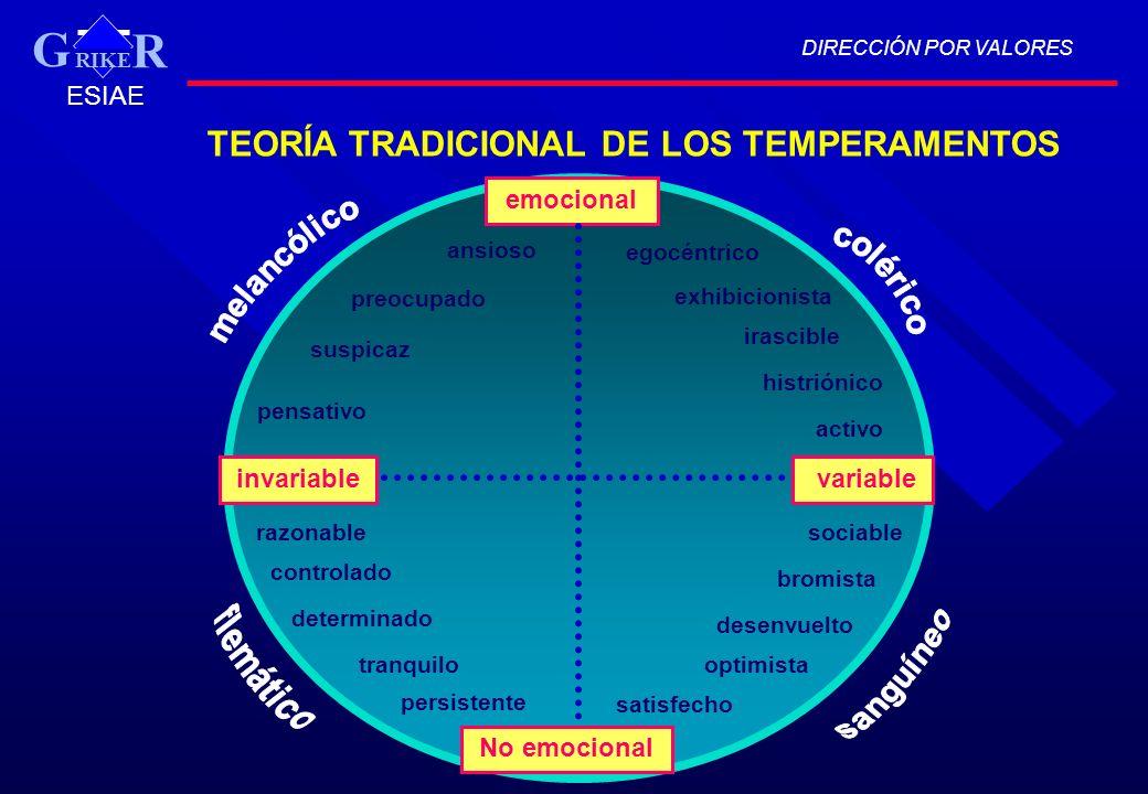 TEORÍA TRADICIONAL DE LOS TEMPERAMENTOS