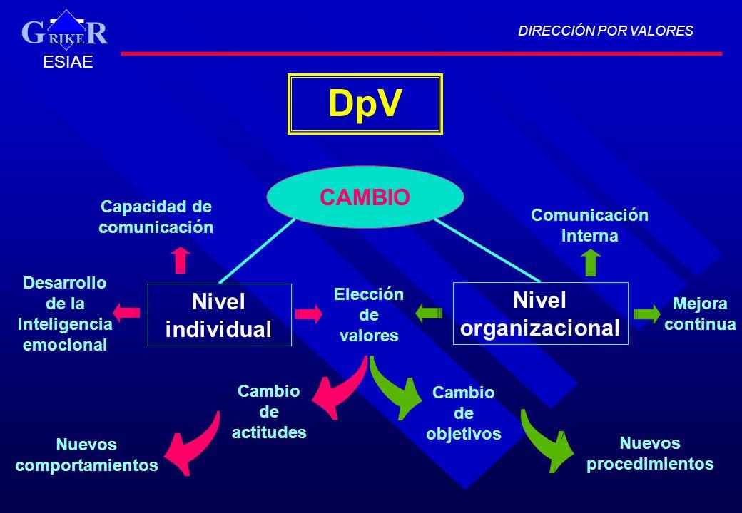 DpV G CAMBIO Nivel individual Nivel organizacional ESIAE