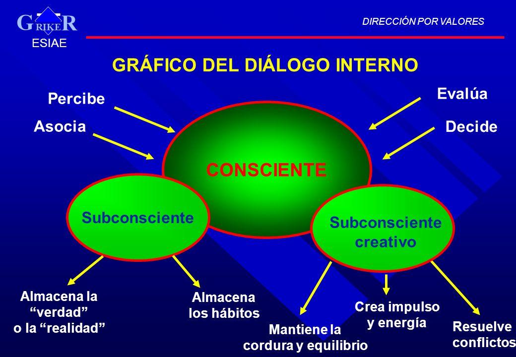 G GRÁFICO DEL DIÁLOGO INTERNO CONSCIENTE Evalúa Percibe Asocia Decide