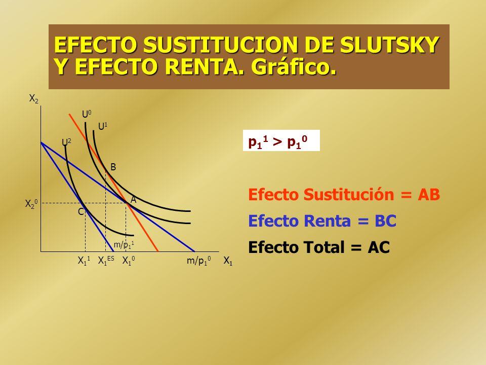 EFECTO SUSTITUCION DE SLUTSKY Y EFECTO RENTA. Gráfico.
