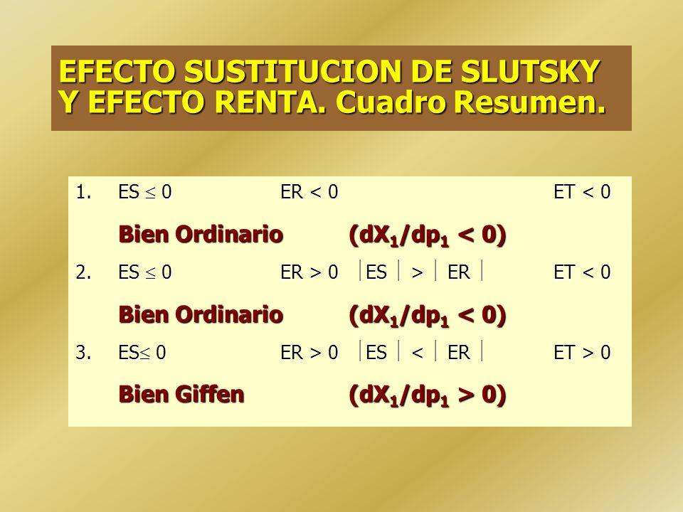 EFECTO SUSTITUCION DE SLUTSKY Y EFECTO RENTA. Cuadro Resumen.
