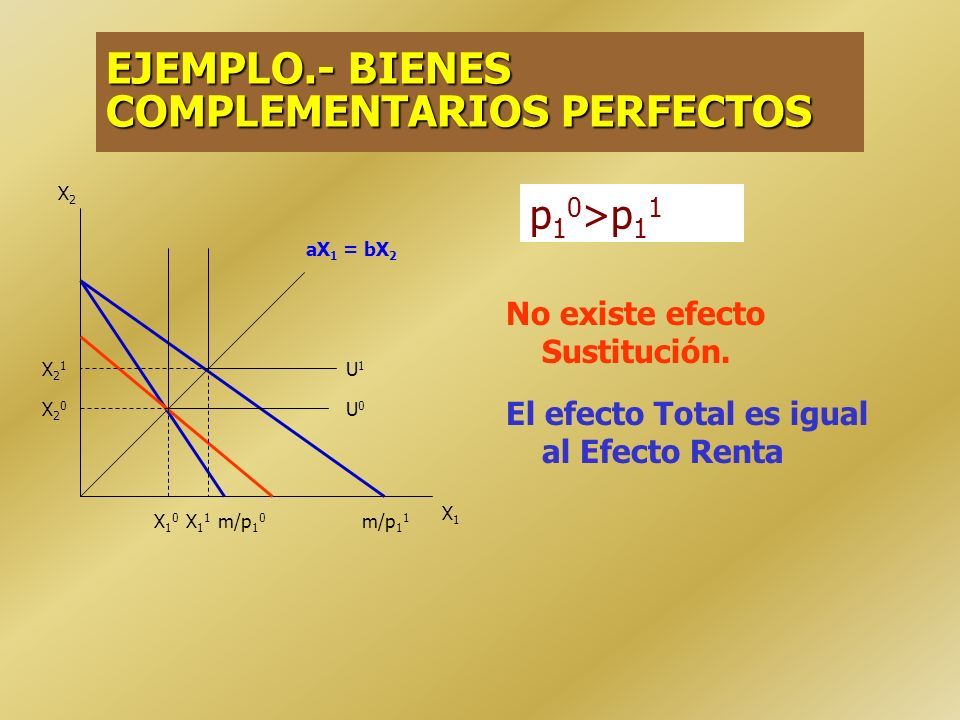 EJEMPLO.- BIENES COMPLEMENTARIOS PERFECTOS