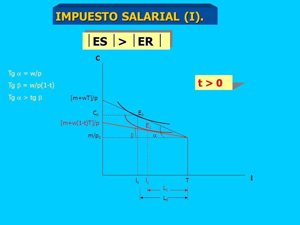 IMPUESTO SALARIAL (I). ES > ER  t > 0 C Tg  = w/p