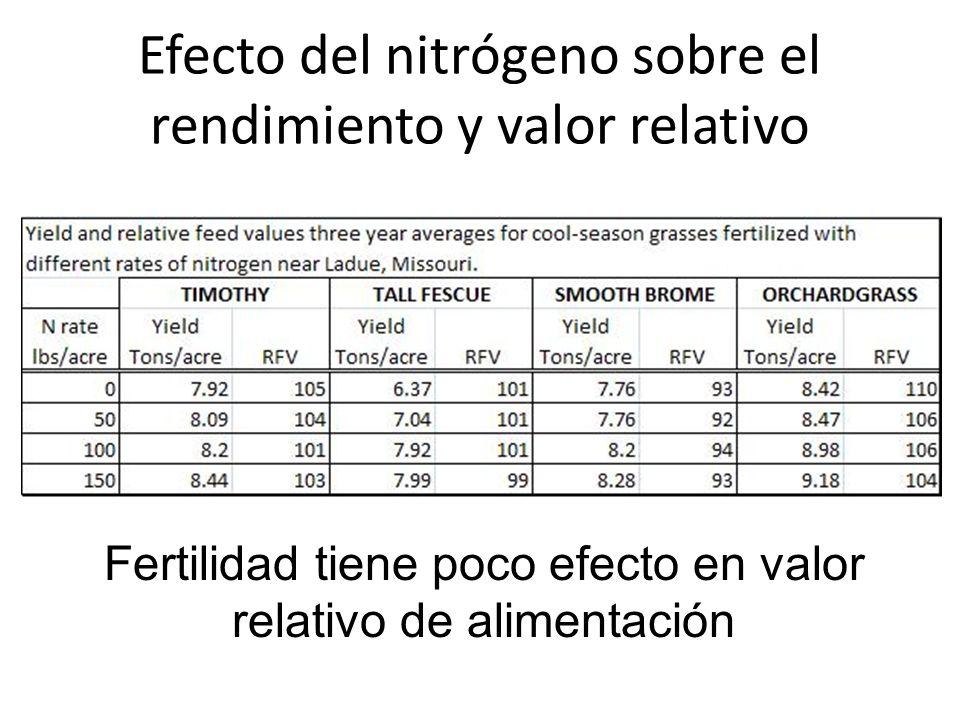 Efecto del nitrógeno sobre el rendimiento y valor relativo