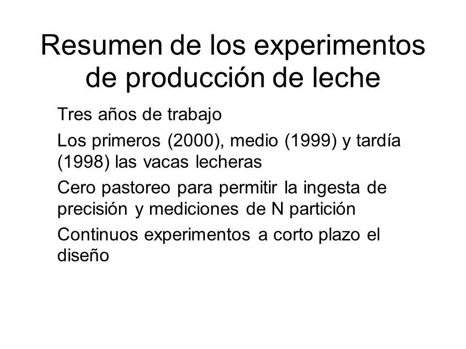 Resumen de los experimentos de producción de leche
