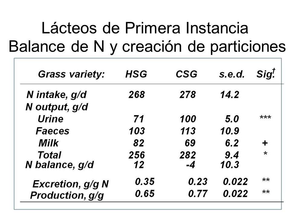 Lácteos de Primera Instancia Balance de N y creación de particiones