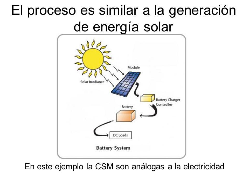 El proceso es similar a la generación de energía solar