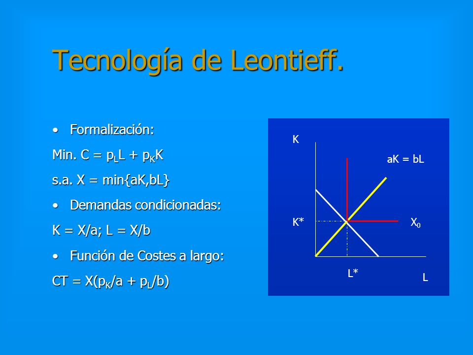 Tecnología de Leontieff.