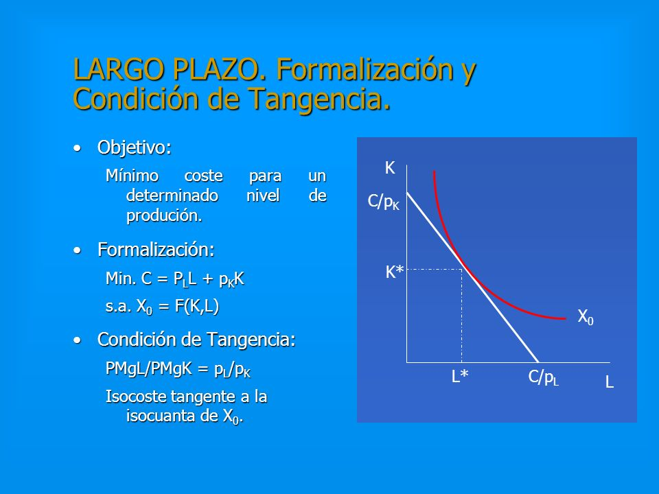 LARGO PLAZO. Formalización y Condición de Tangencia.