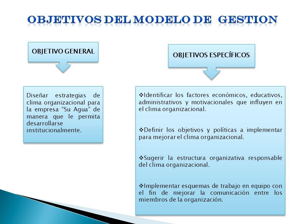 OBJETIVOS DEL MODELO DE GESTION OBJETIVOS ESPECÍFICOS