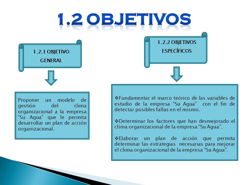 1.2 OBJETIVOS 1.2.2 OBJETIVOS ESPECÍFICOS 1.2.1 OBJETIVO GENERAL