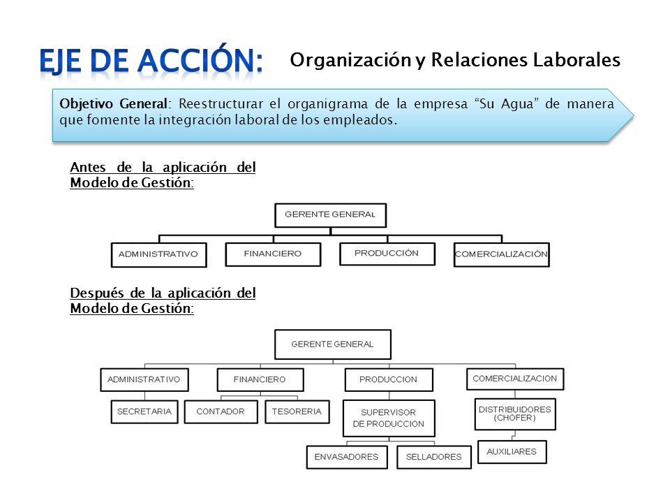 EJE DE ACCIÓN: Organización y Relaciones Laborales