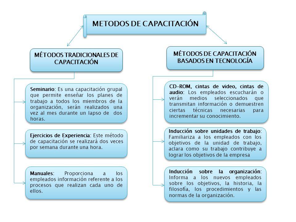 METODOS DE CAPACITACIÓN