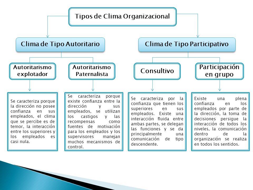 Clima de Tipo Participativo Consultivo Participación en grupo