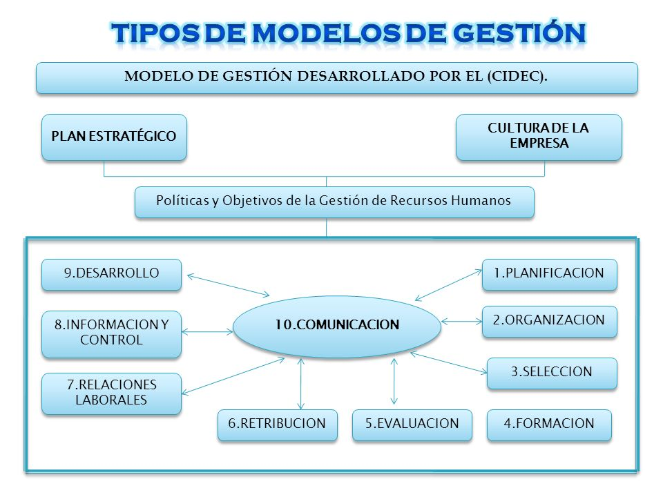 TIPOS DE MODELOS DE GESTIÓN