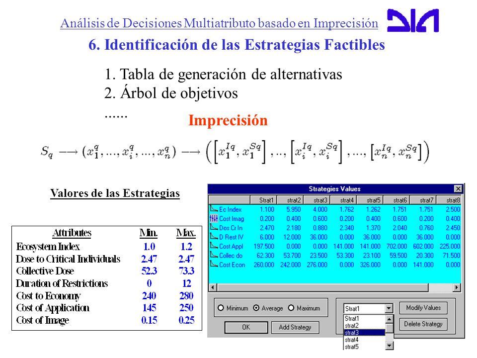 6. Identificación de las Estrategias Factibles Imprecisión