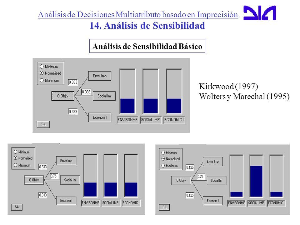 14. Análisis de Sensibilidad Análisis de Sensibilidad Básico