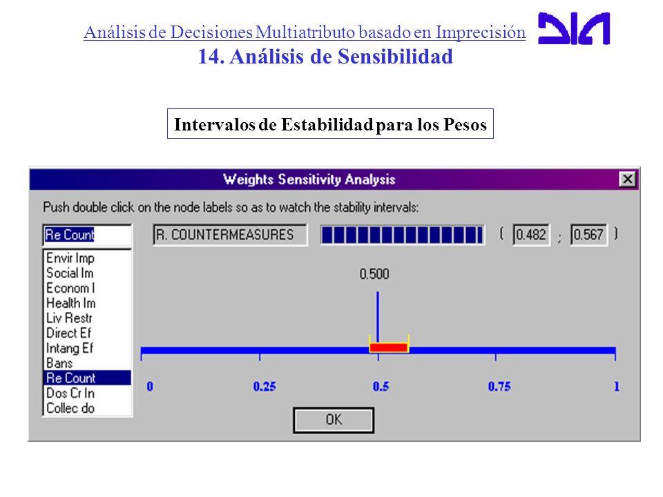 14. Análisis de Sensibilidad Intervalos de Estabilidad para los Pesos