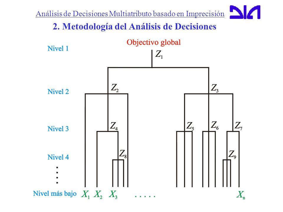2. Metodología del Análisis de Decisiones