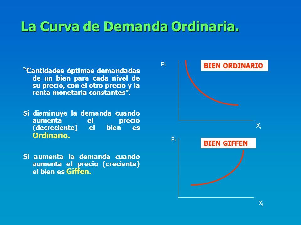 La Curva de Demanda Ordinaria.