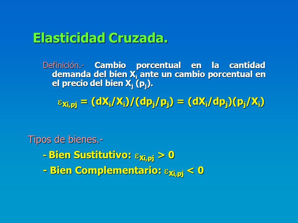 Elasticidad Cruzada. Xi,pj = (dXi/Xi)/(dpj/pj) = (dXi/dpj)(pj/Xi)