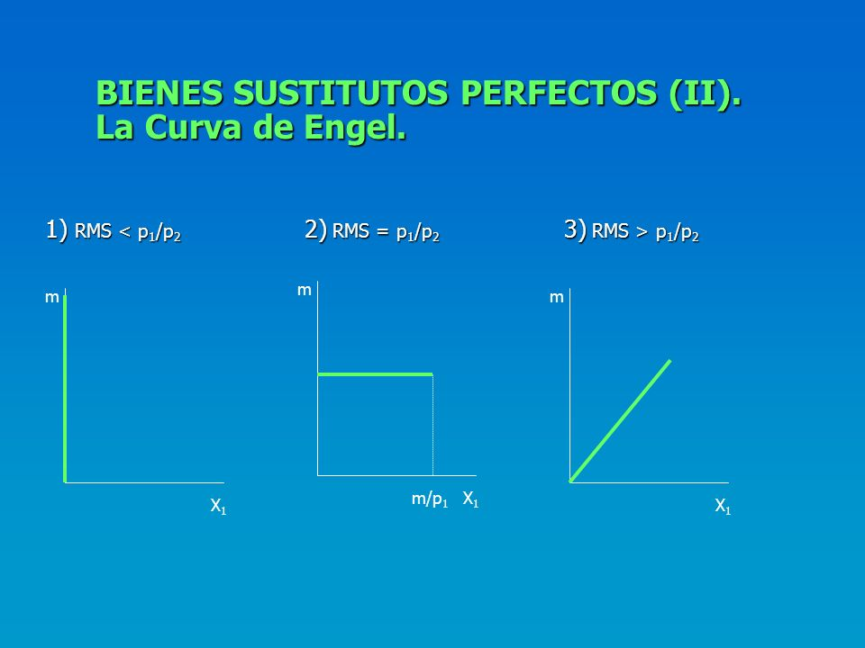 BIENES SUSTITUTOS PERFECTOS (II). La Curva de Engel.