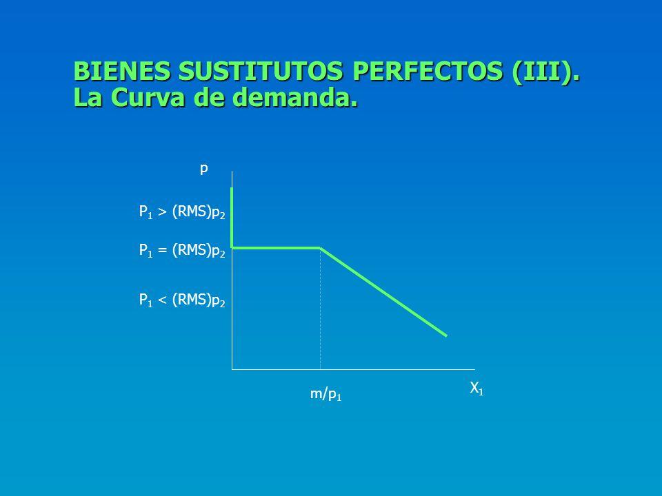 BIENES SUSTITUTOS PERFECTOS (III). La Curva de demanda.