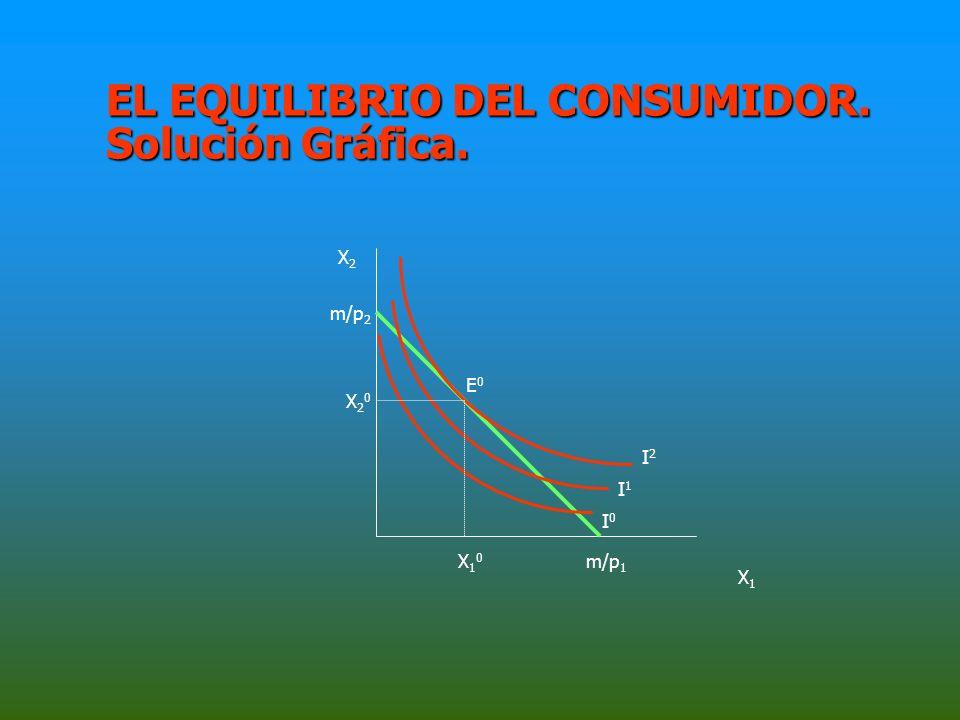EL EQUILIBRIO DEL CONSUMIDOR. Solución Gráfica.
