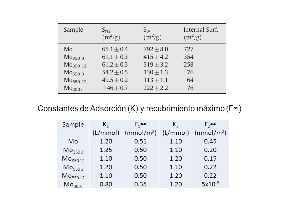 Constantes de Adsorción (K) y recubrimiento máximo (Γ∞)