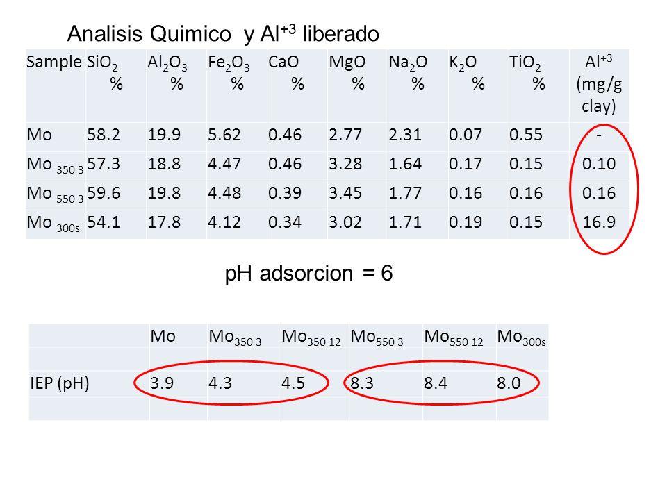 Analisis Quimico y Al+3 liberado