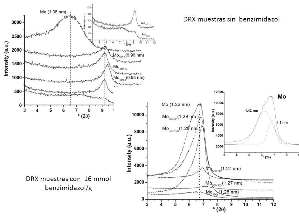 DRX muestras con 16 mmol benzimidazol/g