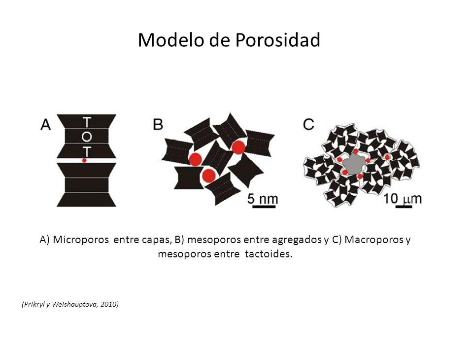 Modelo de Porosidad A) Microporos entre capas, B) mesoporos entre agregados y C) Macroporos y mesoporos entre tactoides.