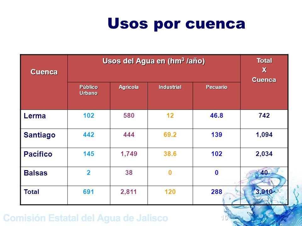 Usos del Agua en (hm3 /año)