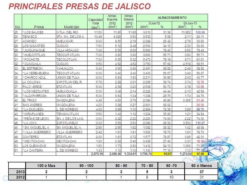 PRINCIPALES PRESAS DE JALISCO